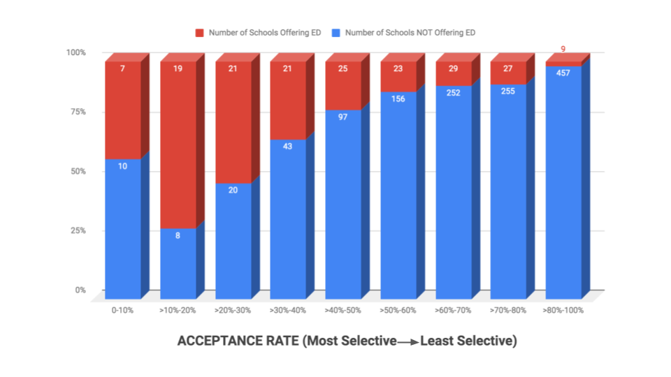 Bar chart showing acceptance rates