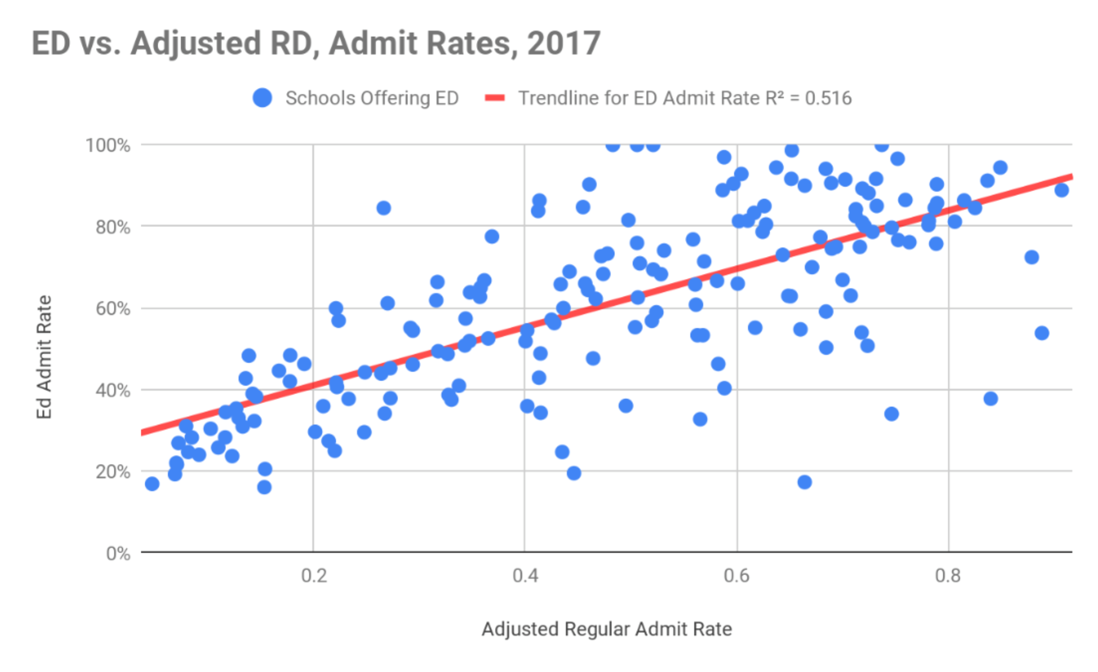 Annual Survey of Colleges, 2017-18. The graph compares ED admit rates to adjusted regular decision admit rates (RD Acceptances/[RD applications-ED applications]) at the 179 institutions that reported students admitted ED.