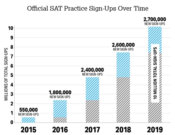 SAT Practice Sign Up Chart